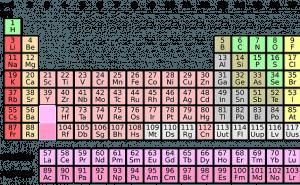 Minns du vad beteckningarna i det periodiska systemet står för?