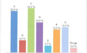 3.Diagrammet visar ett påhittat valresultat från riksdagsvalet i Sverige. Vilka av följande alterna