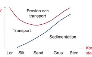 Teknisk geologi sammanfattning