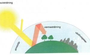 Växthuseffekt och klimatförändringar